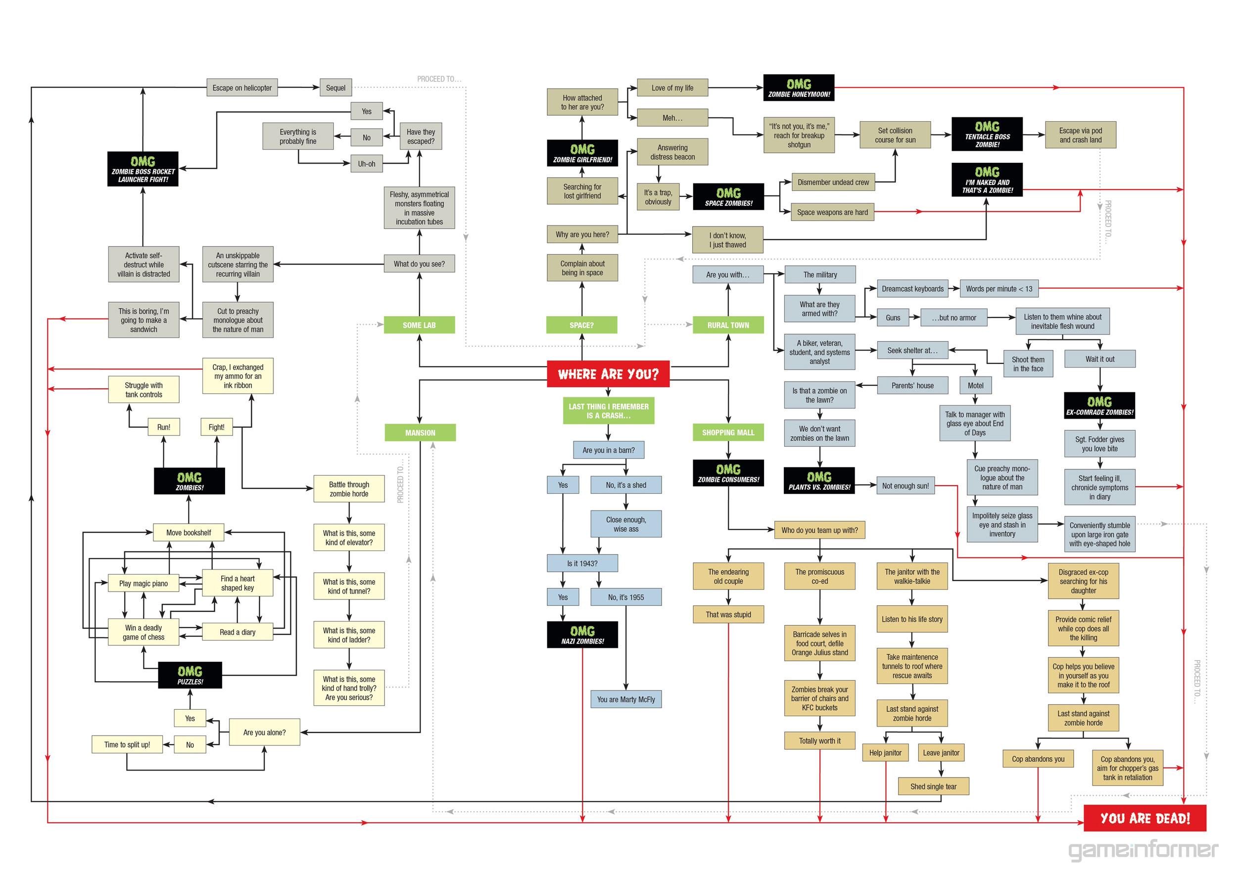 zombie-diagramme